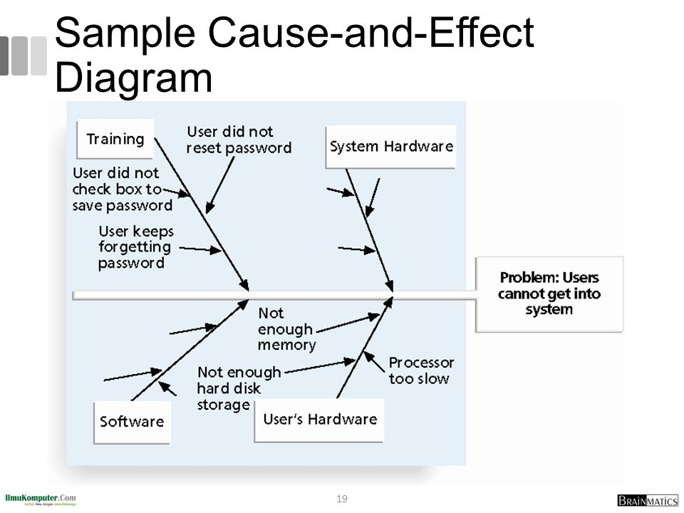Sample Cause-and-Effect Diagram 19