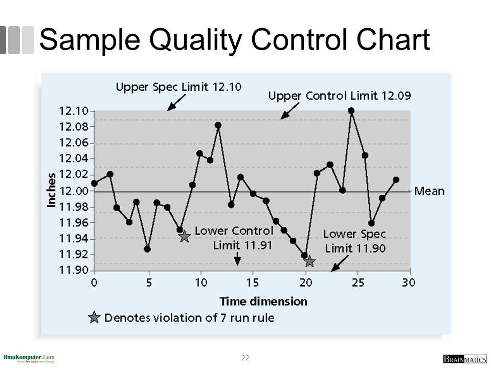 Sample Quality Control Chart 22
