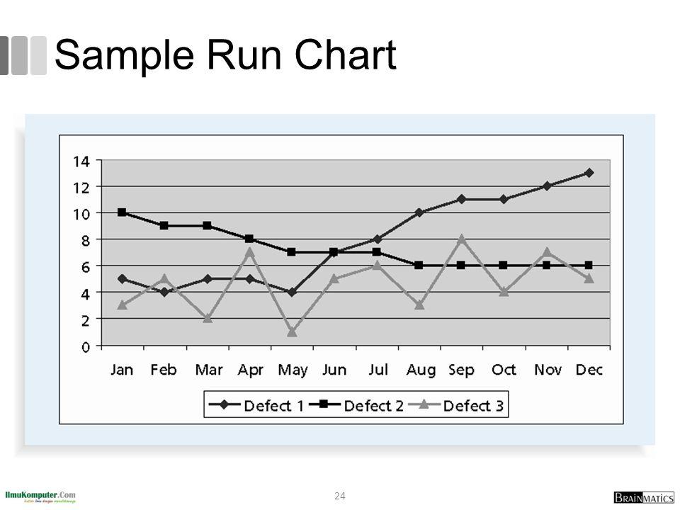 Sample Run Chart 24