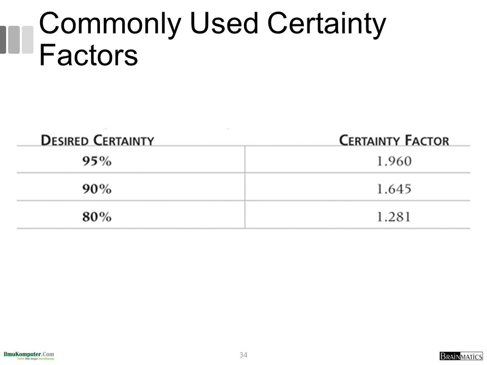 Commonly Used Certainty Factors 34