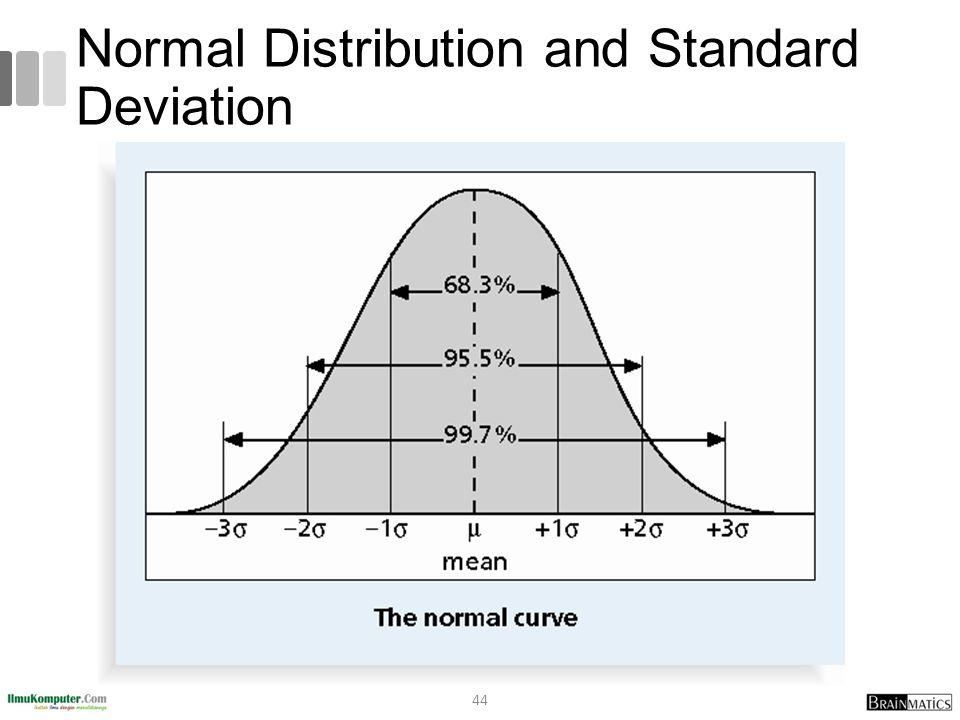 Normal Distribution and Standard Deviation 44