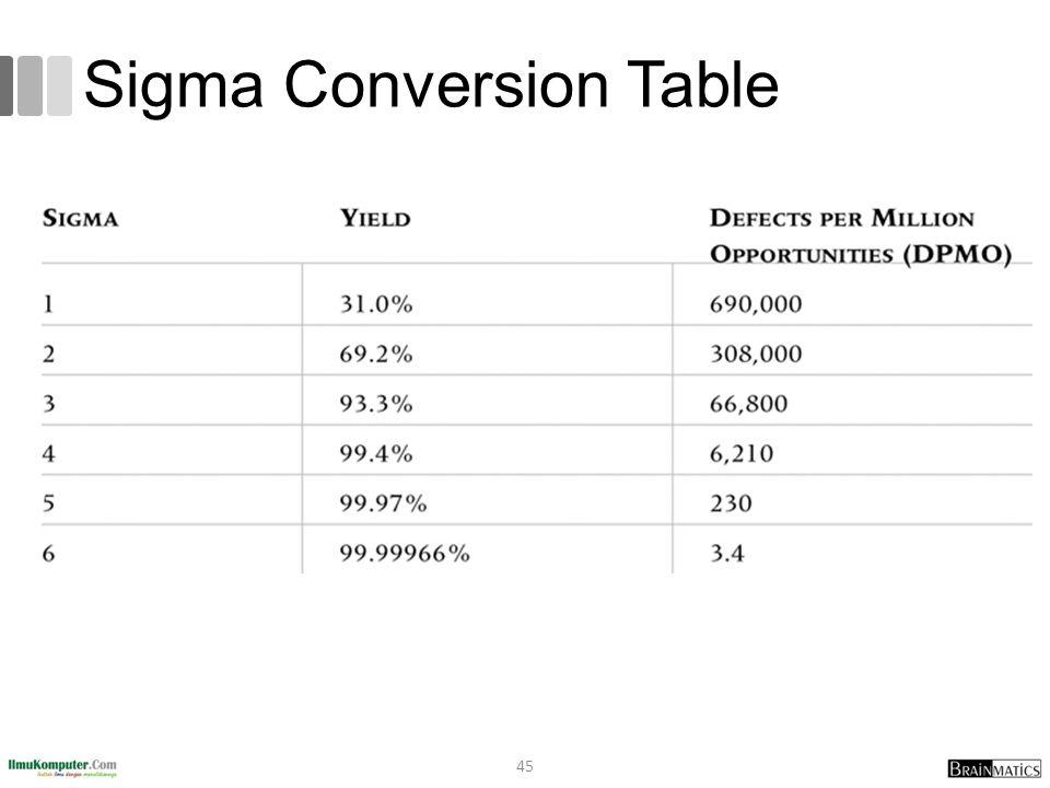 Sigma Conversion Table 45