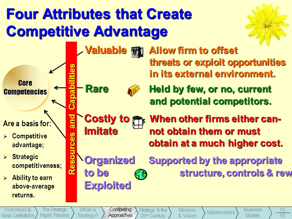 1-10 Business Models Stakeholders Strategy & the 21 st Century Outcomes & Basic Definitions The Strategic Mgmt.