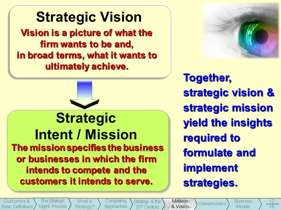 1-12 Business Models Stakeholders Strategy & the 21 st Century Outcomes & Basic Definitions The Strategic Mgmt. Process What is Strategy? Competing Ap