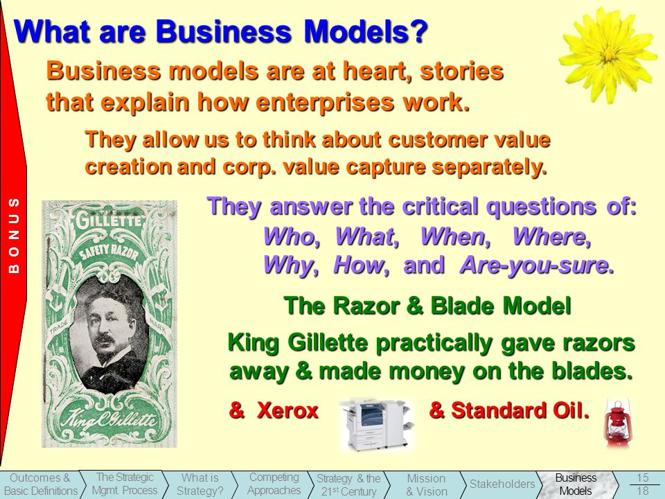1-15 Business Models Stakeholders Strategy & the 21 st Century Outcomes & Basic Definitions The Strategic Mgmt.