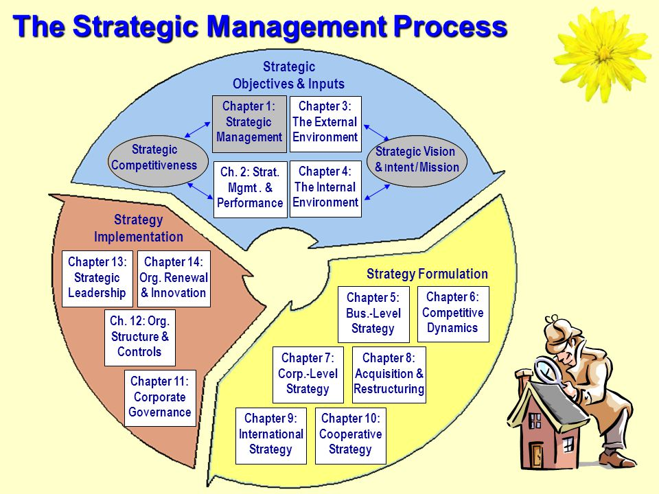 1-18 Business Models Stakeholders Strategy & the 21 st Century Outcomes & Basic Definitions The Strategic Mgmt.