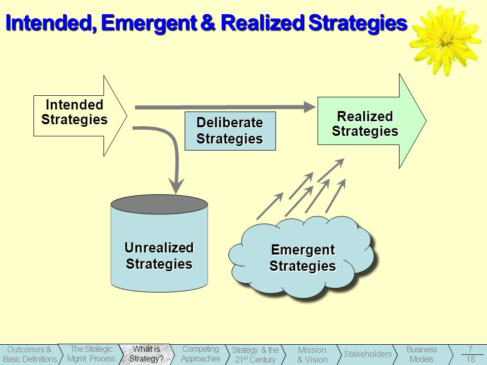 1-7 Business Models Stakeholders Strategy & the 21 st Century Outcomes & Basic Definitions The Strategic Mgmt. Process What is Strategy? Competing App
