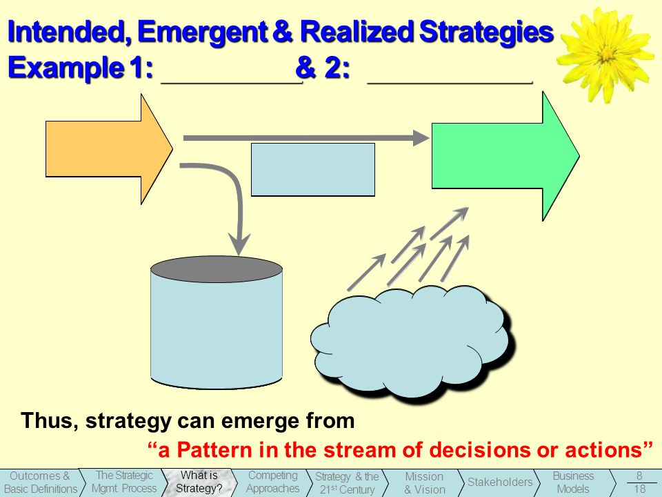 1-8 Business Models Stakeholders Strategy & the 21 st Century Outcomes & Basic Definitions The Strategic Mgmt.