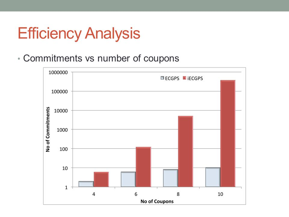 Efficiency Analysis Commitments vs number of coupons