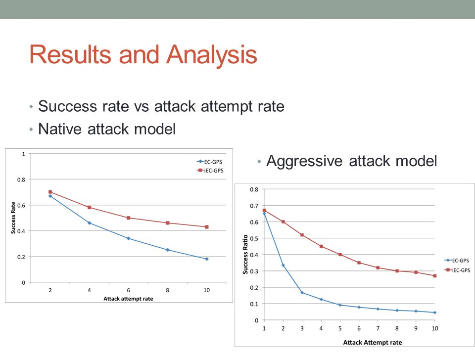 Results and Analysis Success rate vs attack attempt rate Native attack model Aggressive attack model