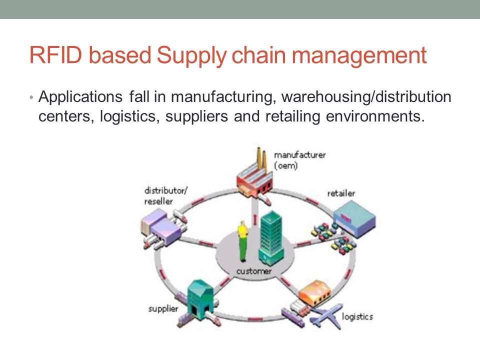 RFID based Supply chain management Applications fall in manufacturing, warehousing/distribution centers, logistics, suppliers and retailing environmen