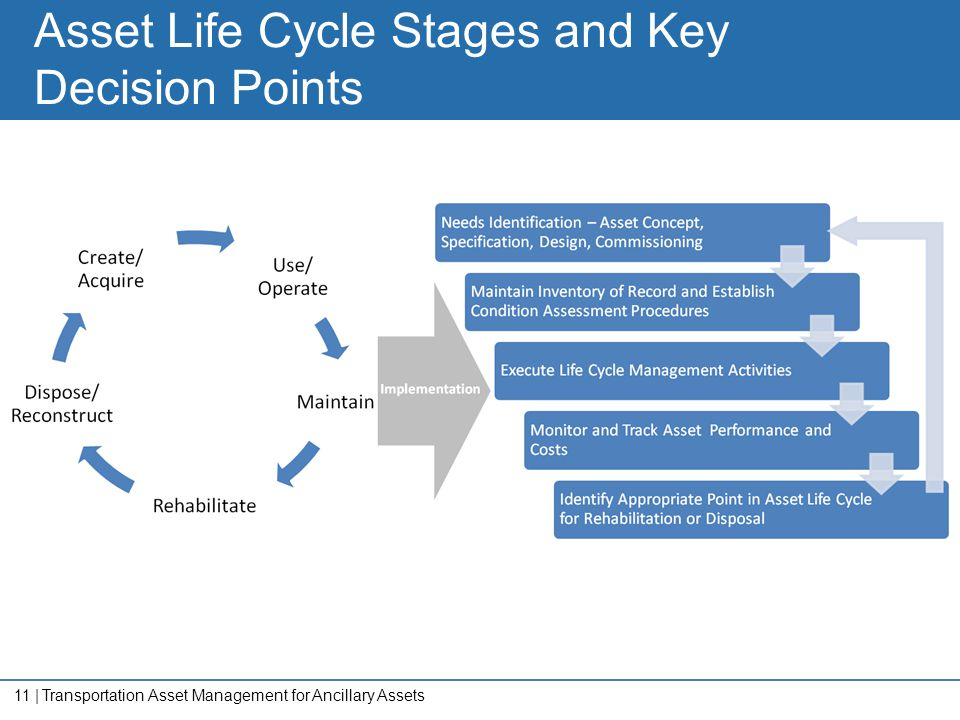 11   Asset Life Cycle Stages and Key Decision Points Transportation Asset Management for Ancillary Assets