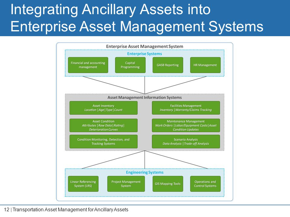 12   Integrating Ancillary Assets into Enterprise Asset Management Systems Transportation Asset Management for Ancillary Assets