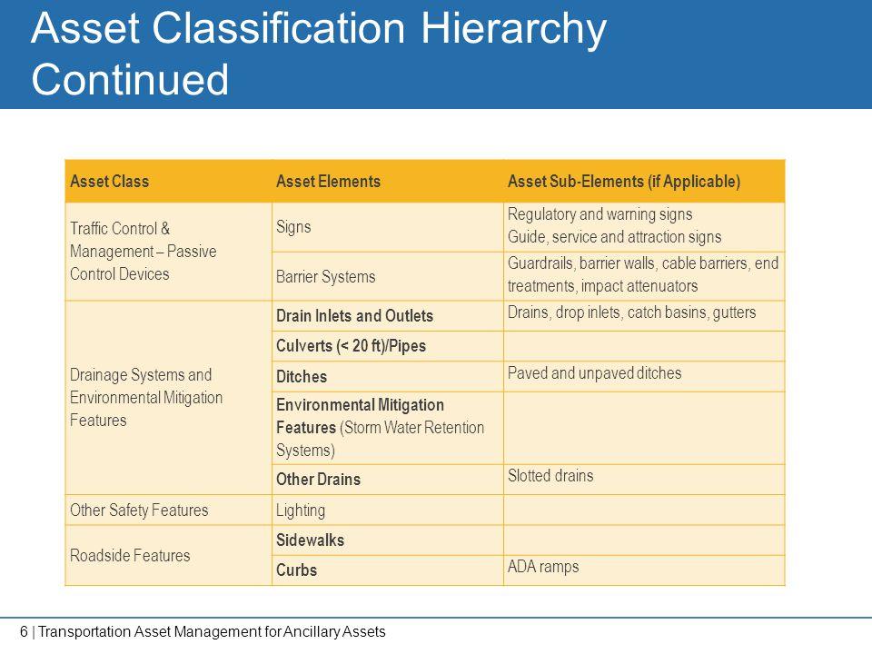 6   Asset Classification Hierarchy Continued Asset ClassAsset ElementsAsset Sub-Elements (if Applicable) Traffic Control & Management – Passive Contro