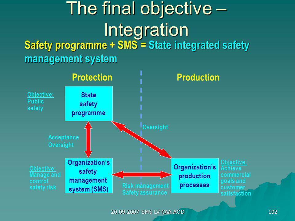 20.09.2007 SMS LV CAA AOD 102 State safety programme Organizations safety management system (SMS) Organizations production processes Objective: Public