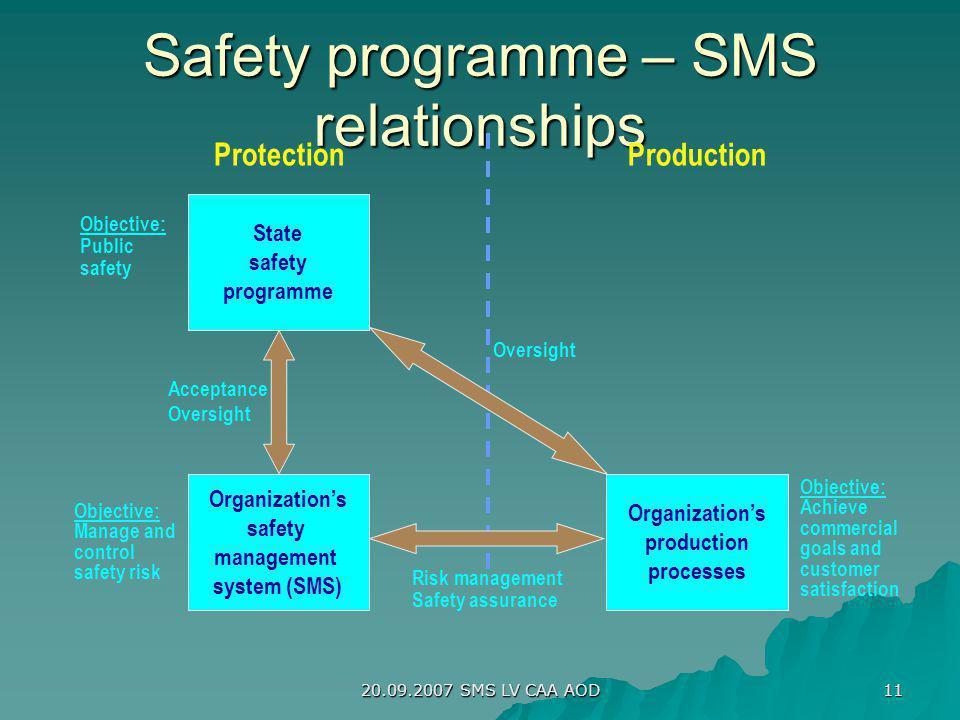 20.09.2007 SMS LV CAA AOD 11 Safety programme – SMS relationships State safety programme Organizations safety management system (SMS) Organizations pr