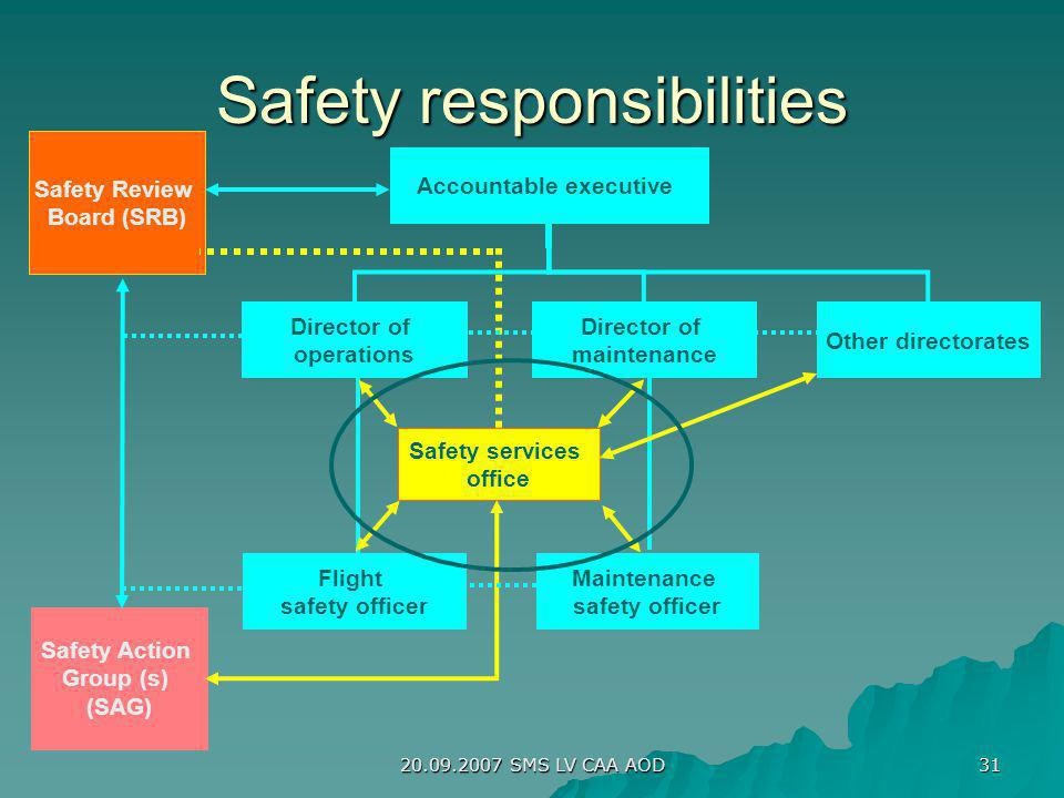 20.09.2007 SMS LV CAA AOD 31 Accountable executive Flight safety officer Maintenance safety officer Safety Action Group (s) (SAG) Safety Review Board