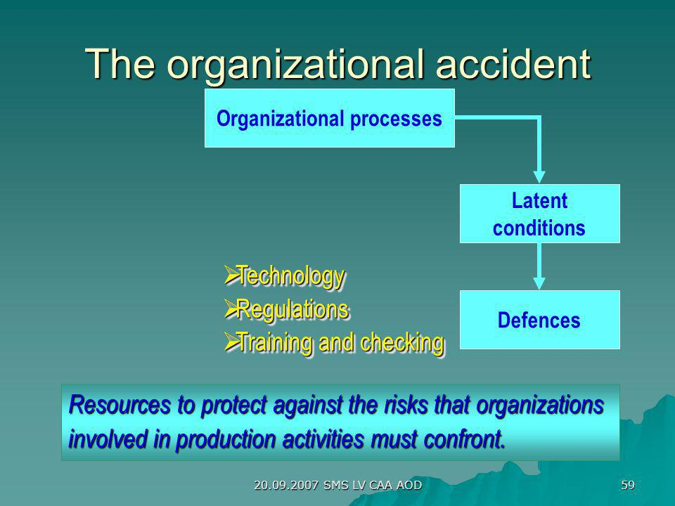 20.09.2007 SMS LV CAA AOD 59 The organizational accident Organizational processes Latent conditions Defences Technology Technology Regulations Regulat