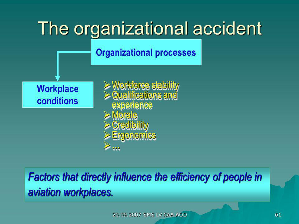 20.09.2007 SMS LV CAA AOD 61 The organizational accident Organizational processes Workplace conditions Factors that directly influence the efficiency