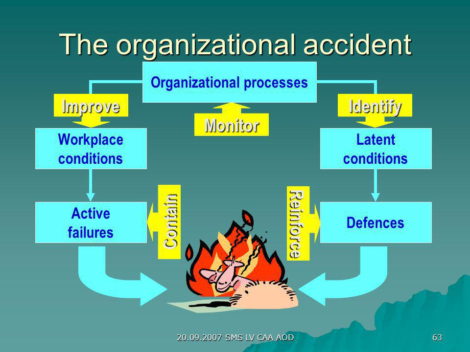 20.09.2007 SMS LV CAA AOD 63 The organizational accident Organizational processes Latent conditions Workplace conditions Defences Active failures Orga