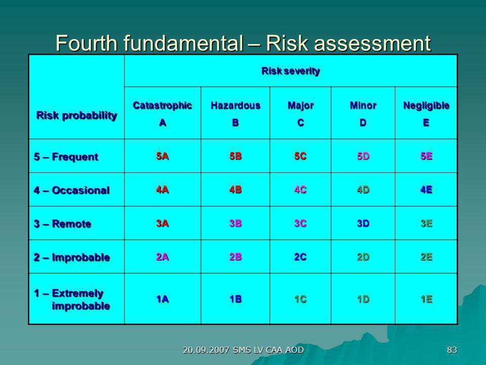 20.09.2007 SMS LV CAA AOD 83 Fourth fundamental – Risk assessment Risk probability Risk severity CatastrophicAHazardousBMajorCMinorDNegligibleE 5 – Fr