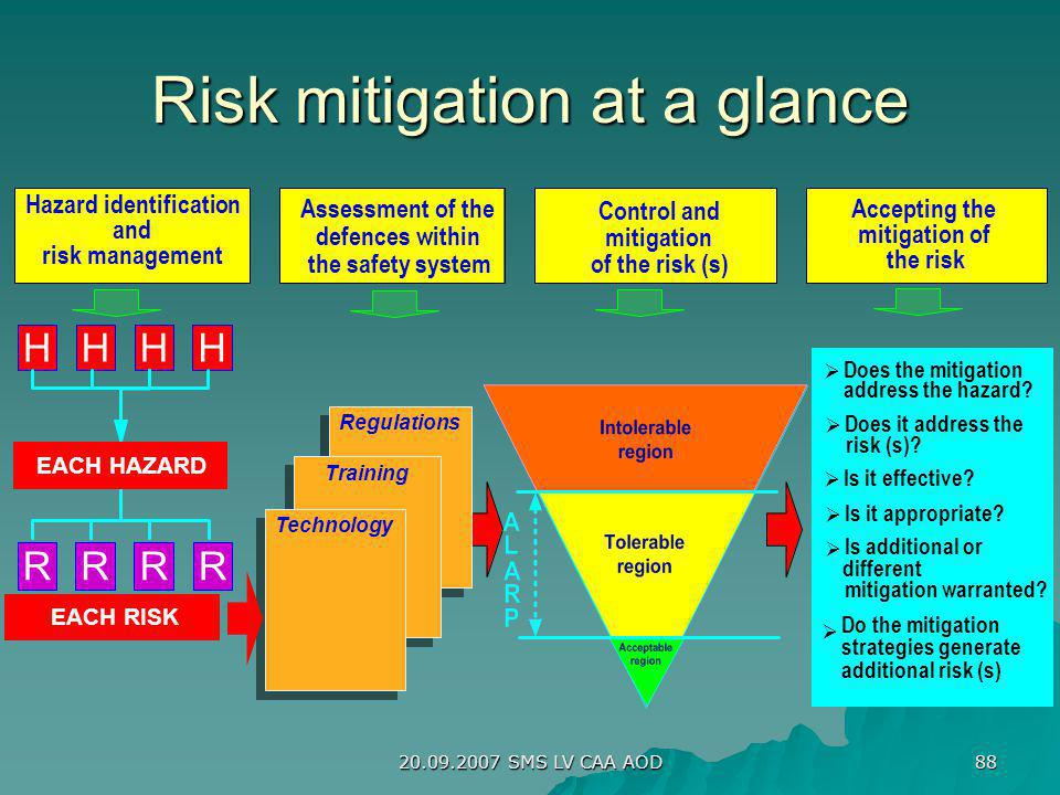 20.09.2007 SMS LV CAA AOD 88 Risk mitigation at a glance Does the mitigation address the hazard? Does it address the risk (s)? Is it appropriate? Is i