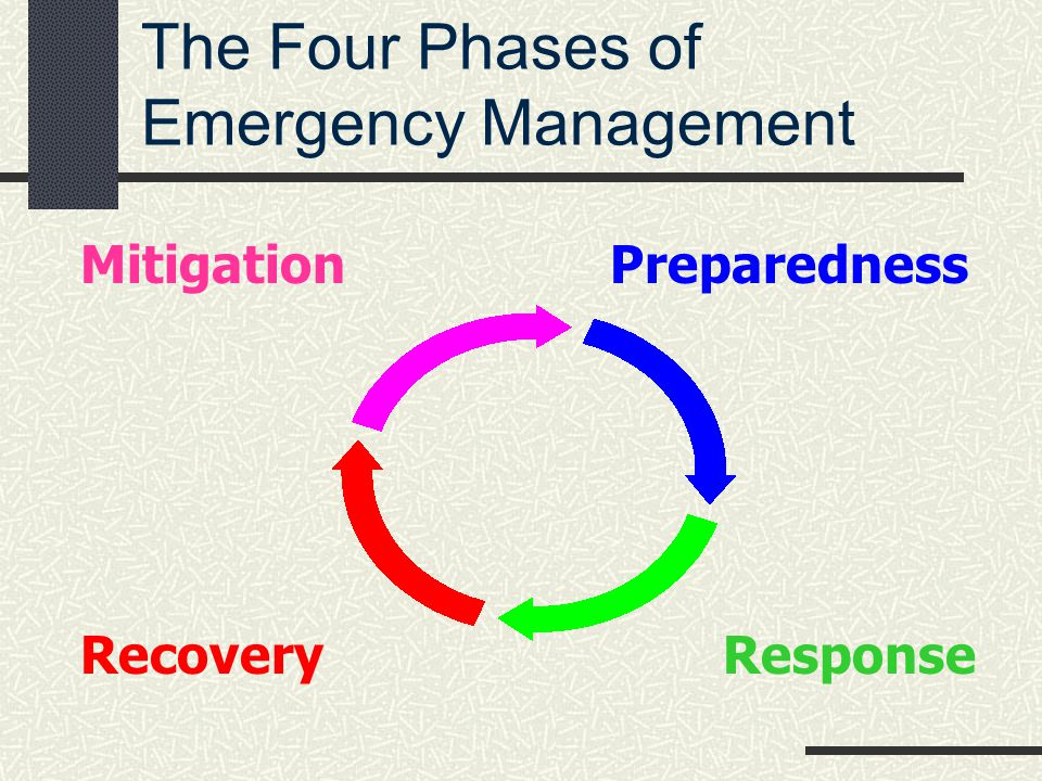 The Four Phases of Emergency Management Mitigation Recovery Preparedness Response