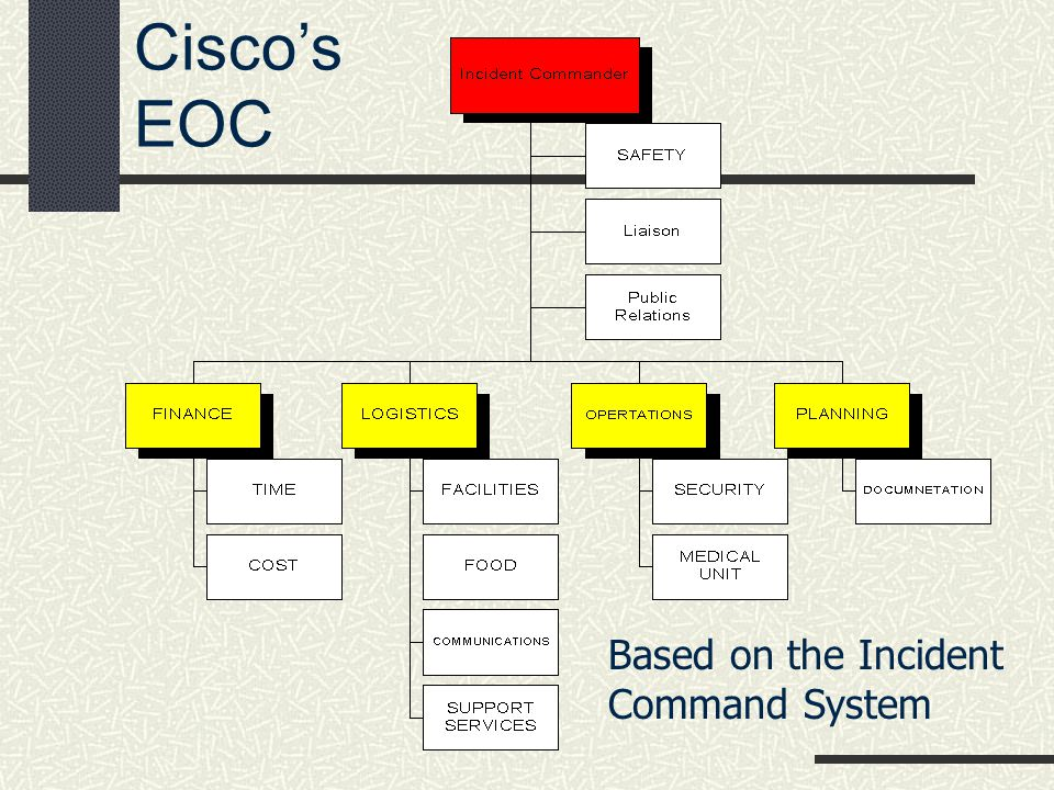 Ciscos EOC Based on the Incident Command System