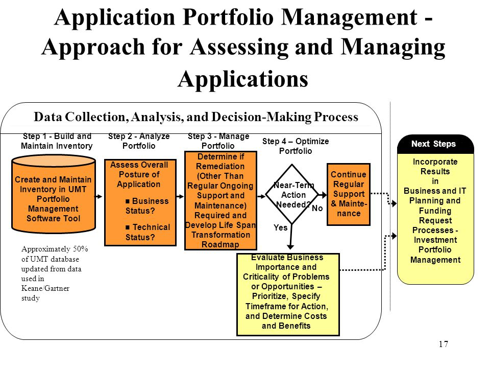 17 Application Portfolio Management - Approach for Assessing and Managing Applications Step 2 - Analyze Portfolio No Yes Step 3 - Manage Portfolio Ste