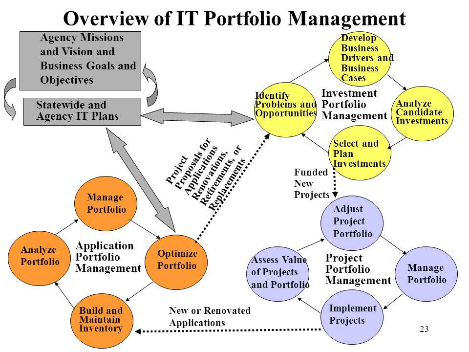 23 Overview of IT Portfolio Management Agency Missions and Vision and Business Goals and Objectives Statewide and Agency IT Plans Application Portfoli