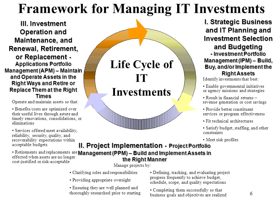 6 Framework for Managing IT Investments I. Strategic Business and IT Planning and Investment Selection and Budgeting - Investment Portfolio Management