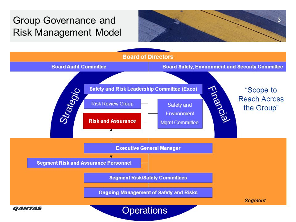 3 Group Governance and Risk Management Model Operations Strategic Financial Segment Risk and Assurance Personnel Risk and Assurance Risk Review Group