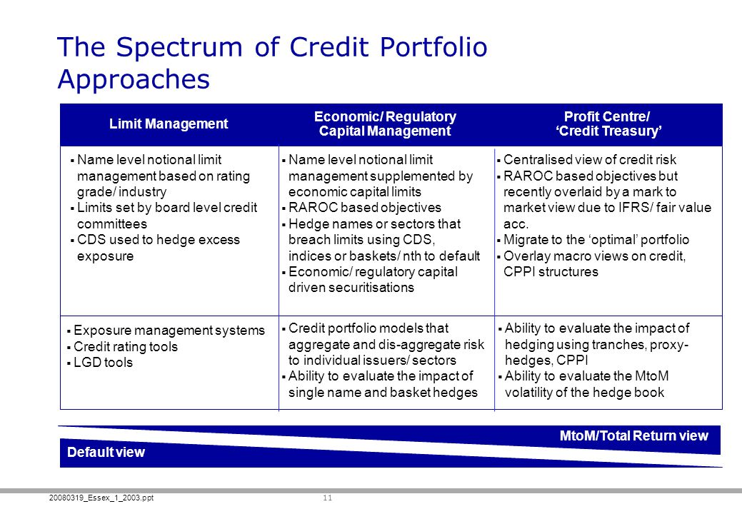 20080319_Essex_1_2003.ppt 11 The Spectrum of Credit Portfolio Approaches Name level notional limit management based on rating grade/ industry Limits s