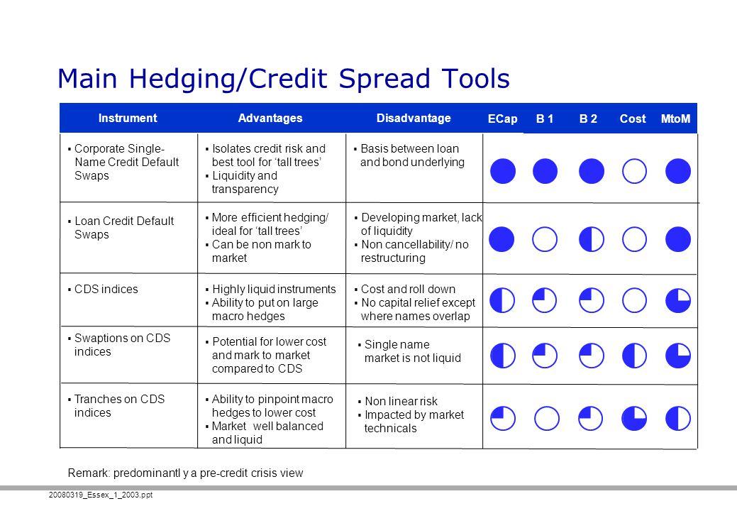 20080319_Essex_1_2003.ppt Main Hedging/Credit Spread Tools InstrumentAdvantagesDisadvantage B 1B 2 ECap CostMtoM Corporate Single- Name Credit Default