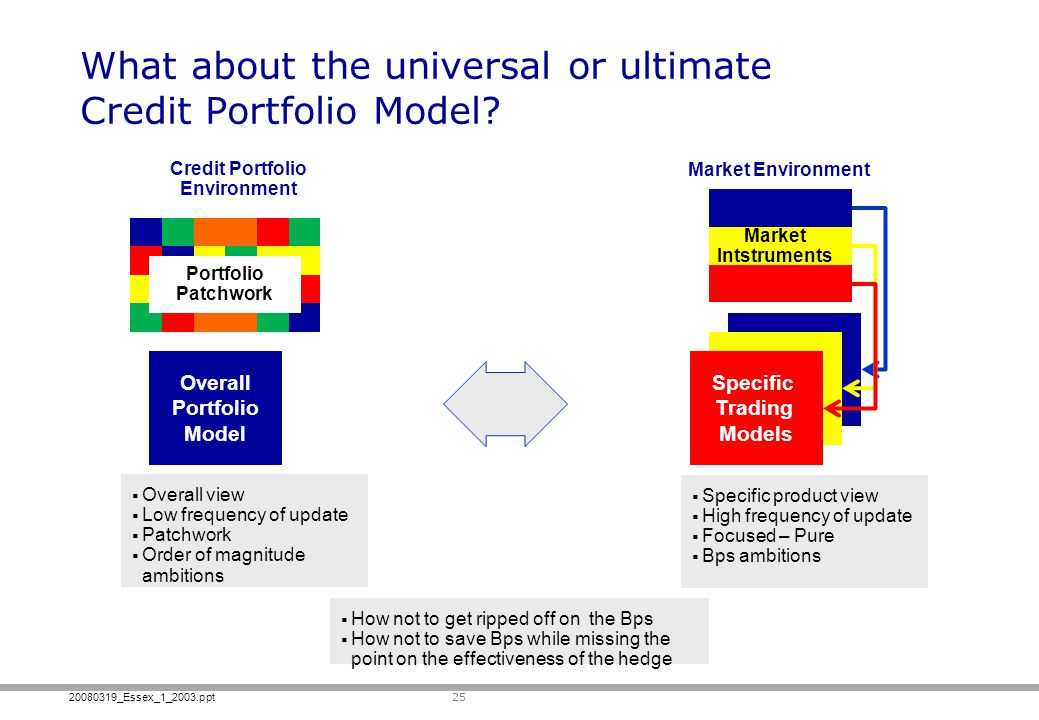 20080319_Essex_1_2003.ppt Specific Trading Models What about the universal or ultimate Credit Portfolio Model.