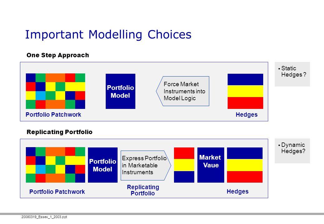 20080319_Essex_1_2003.ppt Important Modelling Choices Portfolio Patchwork Portfolio Model Hedges Force Market Instruments into Model Logic Market Vaue