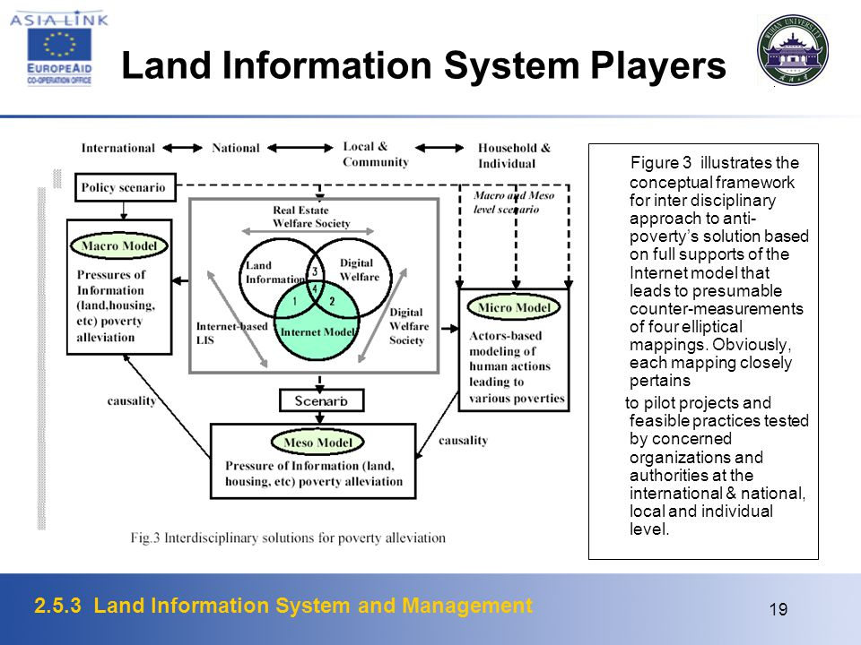 2.5.3 Land Information System and Management 19 Figure 3 illustrates the conceptual framework for inter disciplinary approach to anti- povertys soluti