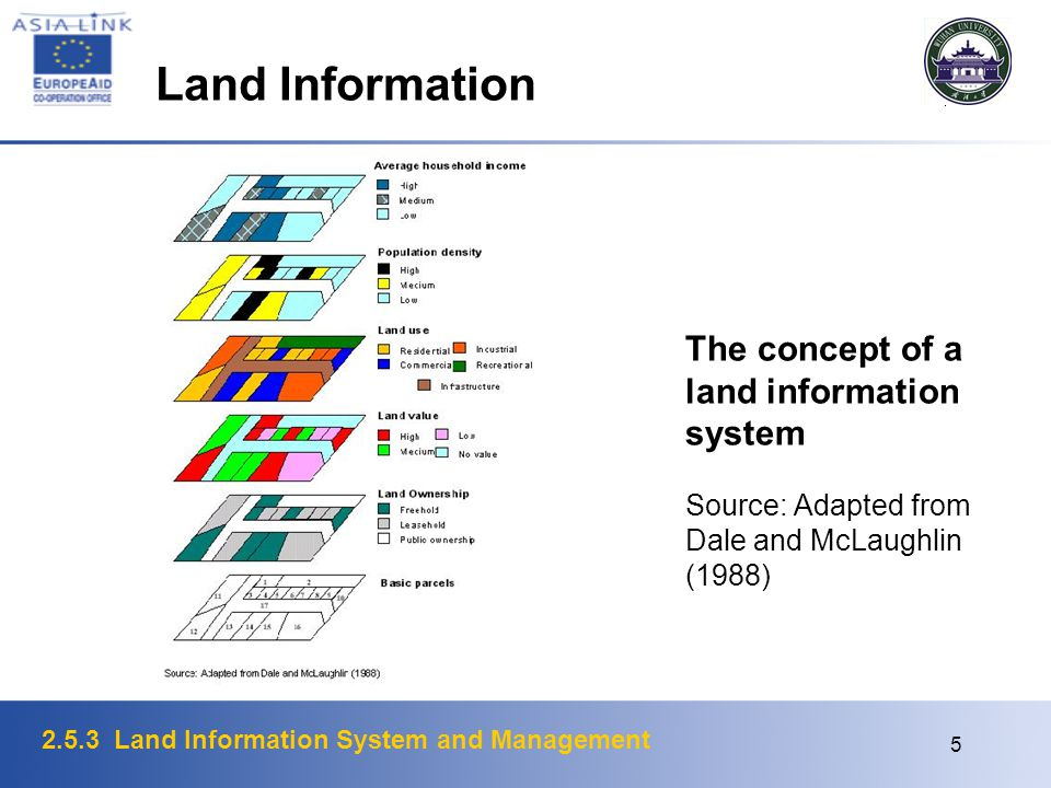 2.5.3 Land Information System and Management 5 The concept of a land information system Source: Adapted from Dale and McLaughlin (1988) Land Informati