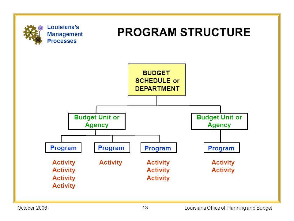 October 2006Louisiana Office of Planning and Budget13 PROGRAM STRUCTURE BUDGET SCHEDULE or DEPARTMENT Budget Unit or Agency Program Activity Louisianas Management Processes Budget Unit or Agency