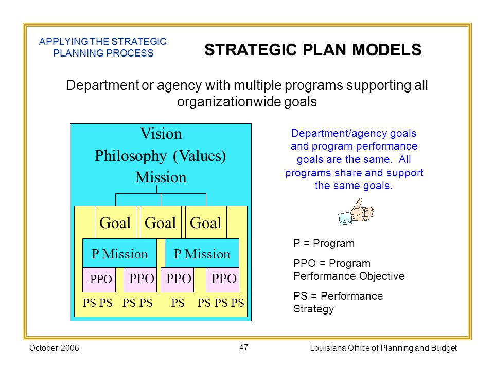 October 2006Louisiana Office of Planning and Budget47 STRATEGIC PLAN MODELS APPLYING THE STRATEGIC PLANNING PROCESS Department or agency with multiple programs supporting all organizationwide goals P = Program PPO = Program Performance Objective PS = Performance Strategy P Mission Goal PPO PS PS PS PS PS PS PS PS Vision Philosophy (Values) Mission Department/agency goals and program performance goals are the same.