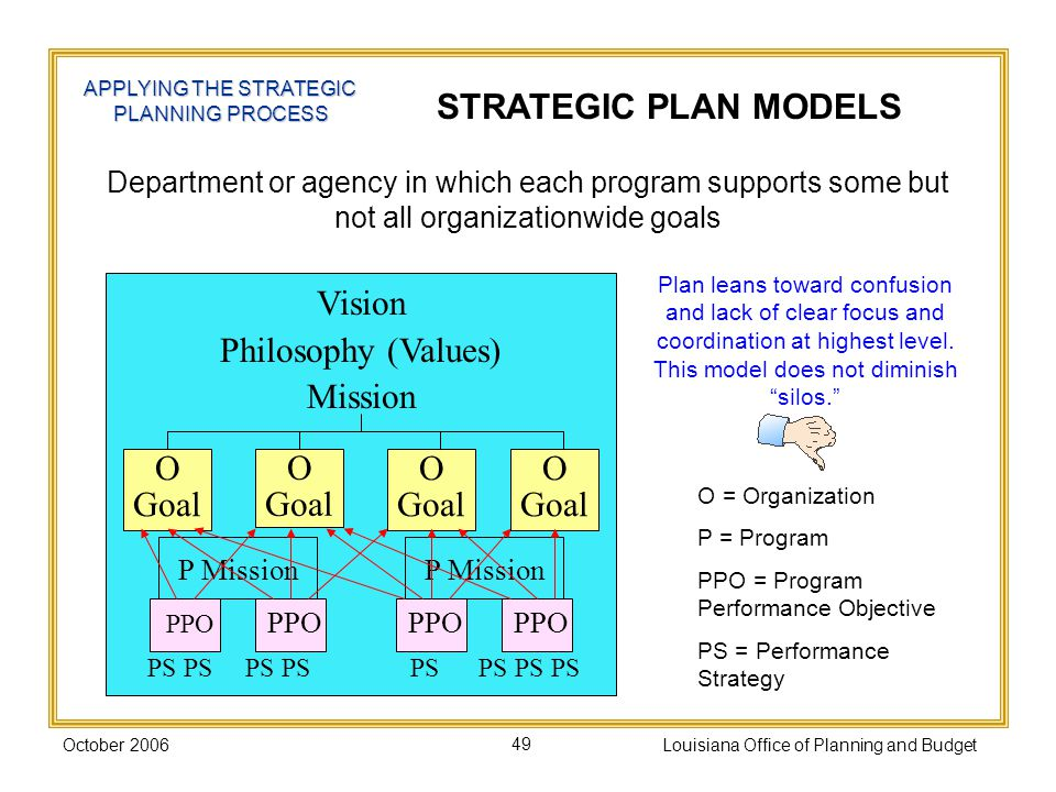 October 2006Louisiana Office of Planning and Budget49 Department or agency in which each program supports some but not all organizationwide goals STRATEGIC PLAN MODELS APPLYING THE STRATEGIC PLANNING PROCESS P Mission PPO Vision Philosophy (Values) Mission Plan leans toward confusion and lack of clear focus and coordination at highest level.
