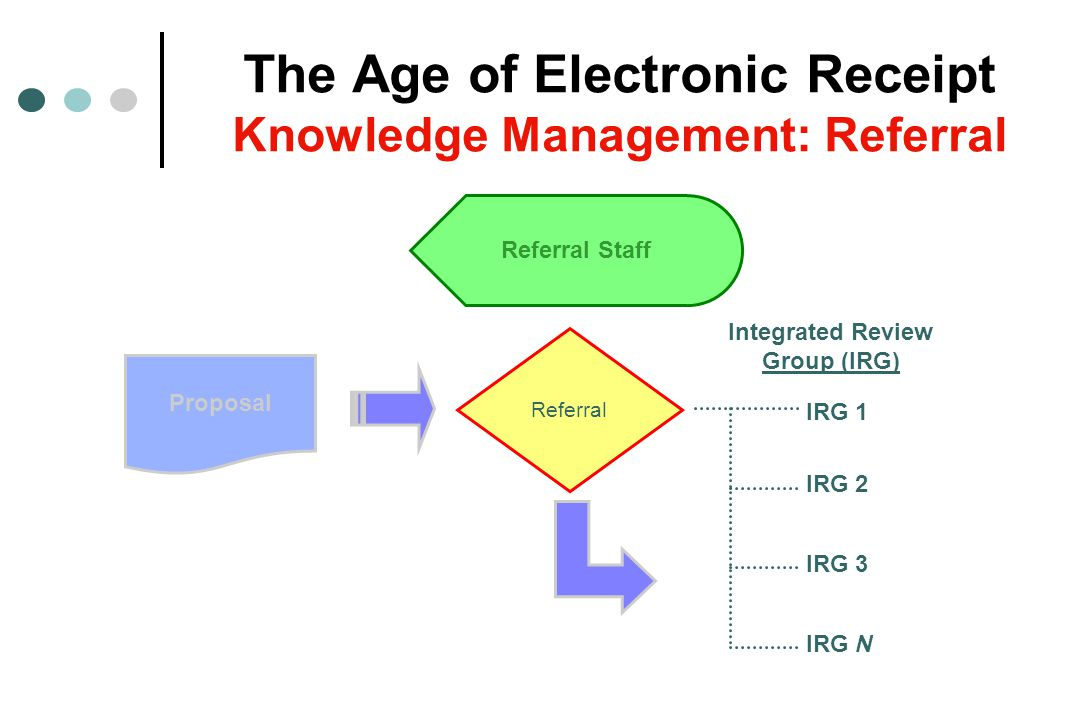The Age of Electronic Receipt Knowledge Management: Referral Proposal Referral Referral Staff IRG 1 IRG 2 IRG 3 IRG N Integrated Review Group (IRG)