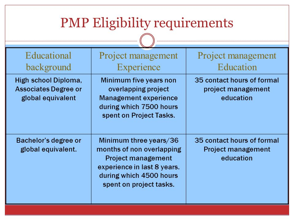 PMP Eligibility requirements Educational background Project management Experience Project management Education High school Diploma, Associates Degree or global equivalent Minimum five years non overlapping project Management experience during which 7500 hours spent on Project Tasks.