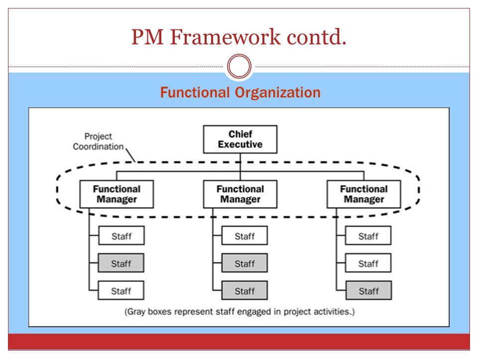 PM Framework contd. Functional Organization