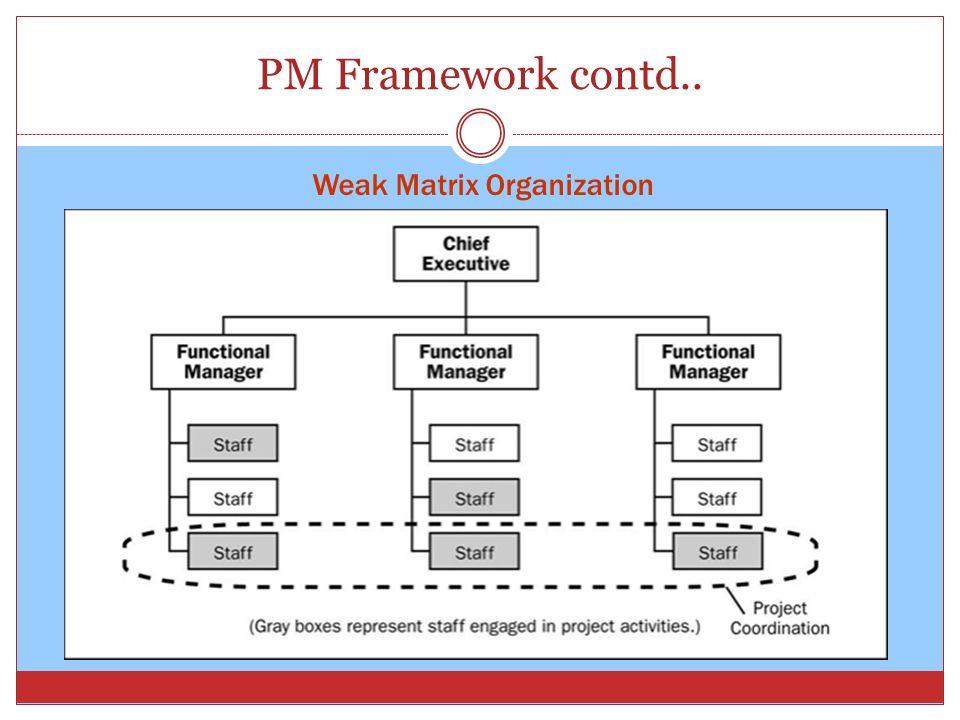 PM Framework contd.. Weak Matrix Organization