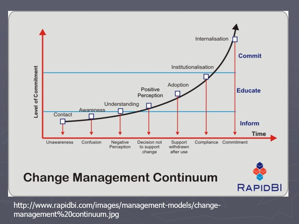 http://www.rapidbi.com/images/management-models/change- management%20continuum.jpg