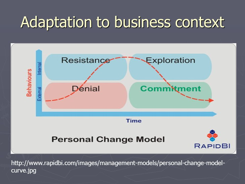 Adaptation to business context http://www.rapidbi.com/images/management-models/personal-change-model- curve.jpg