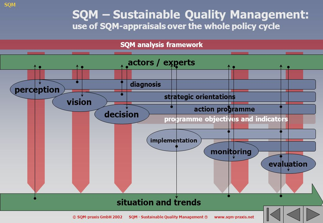 SQM © SQM-praxis GmbH 2002 SQM - Sustainable Quality Management ® www.sqm-praxis.net SQM analysis framework programme objectives and indicators actors