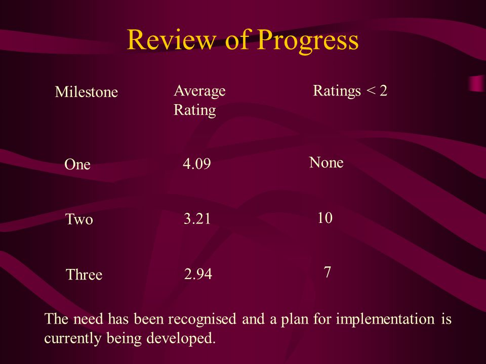 Review of Progress Milestone Average Rating Ratings < 2 One Two Three 4.09 3.21 2.94 None 10 7 The need has been recognised and a plan for implementation is currently being developed.