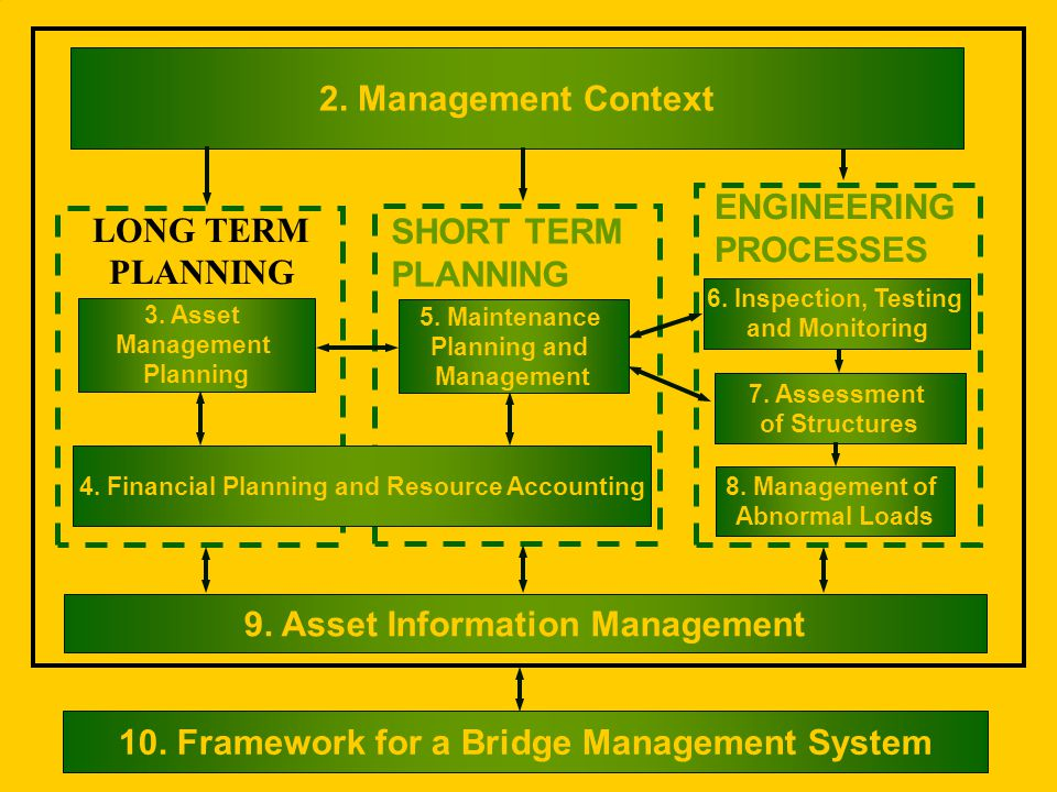 2. Management Context 9. Asset Information Management 10.
